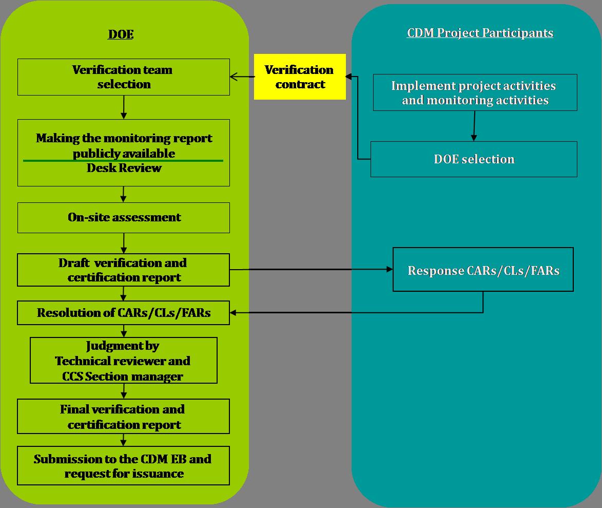 Cdm Verificationcertification Process